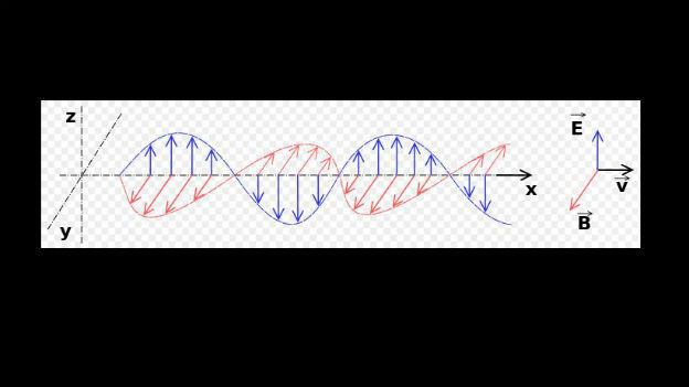 Entdeckung für Jahrtausende: Elektromagnetische Wellen