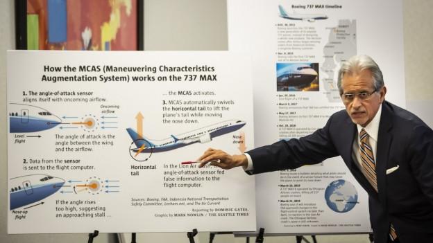 Funktionsschema des Boeing-Softwaresystems MCAS.