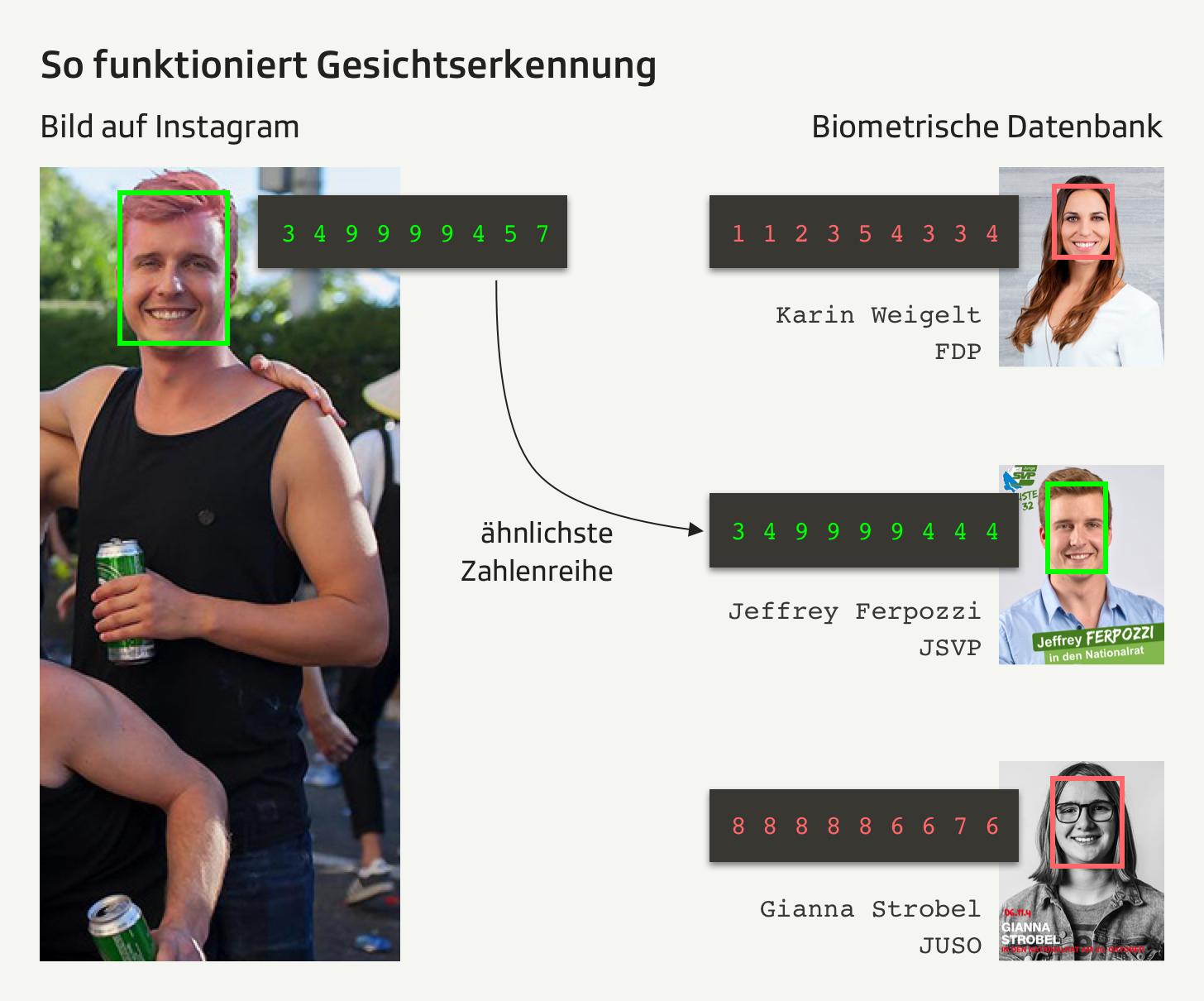 Gesichtserkennung Desktop
