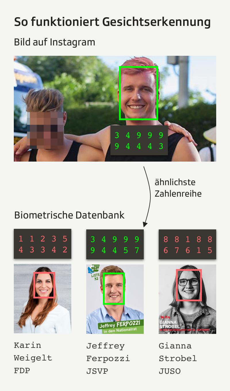 Gesichtserkennung Mobile